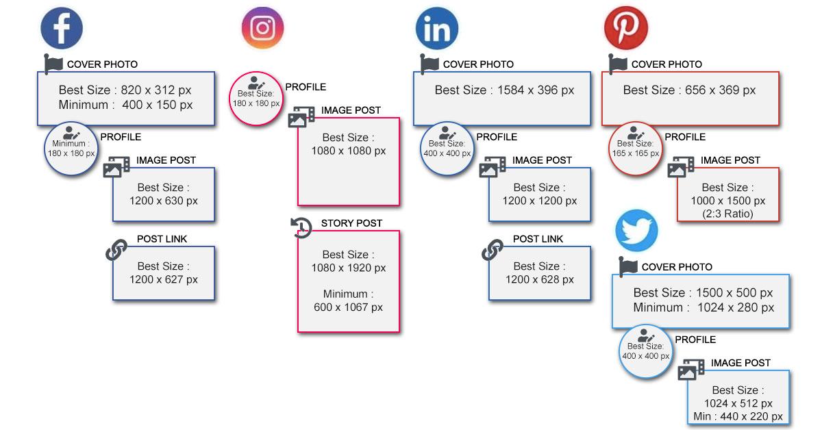 Taille recommandée des images pour les réseaux sociaux en 2021